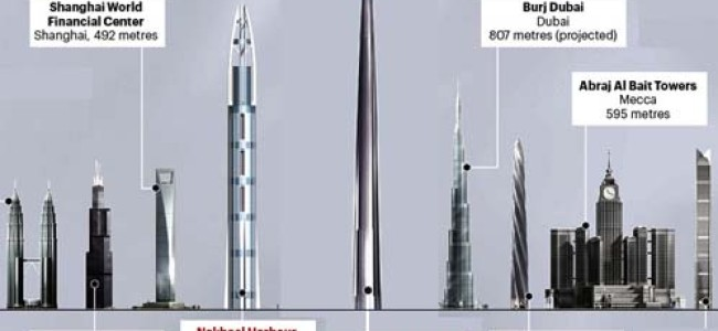 World's Tallest Building – What Jeddah Really Needs..?