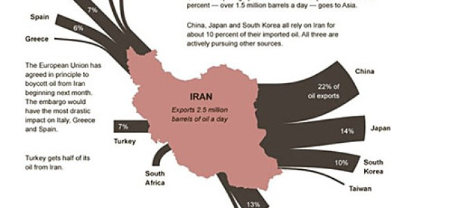 Iran Oil Embargo: Nations Most Affected