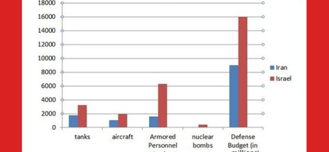 "An ""Israel – Iran Military Comparison"""