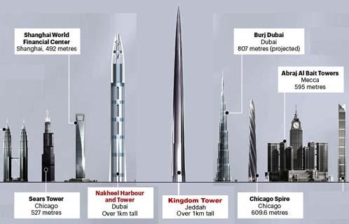 Shanghai World Financial Centre - World's Tallest Buildings